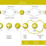 Co-creation process