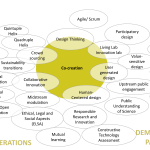 Co-creation concept map