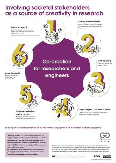 co-creation toolkit poster